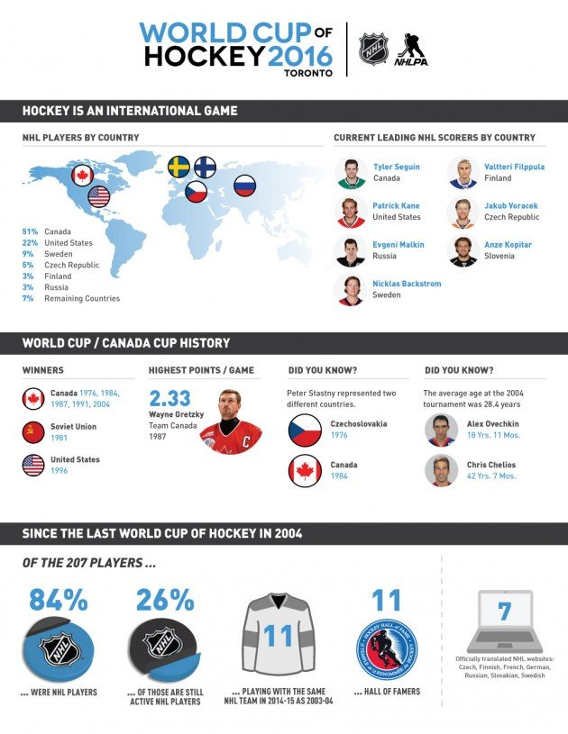 World Cup of Hockey Infographic