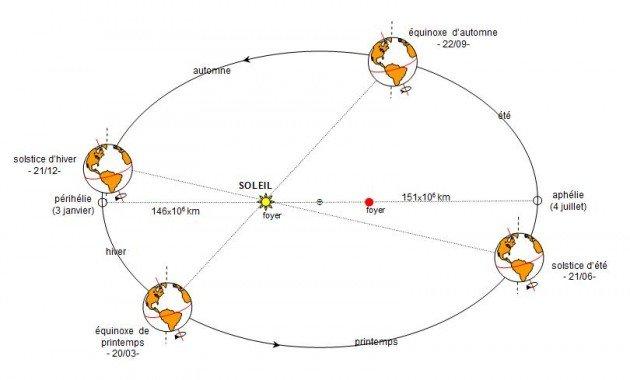 equinoxes