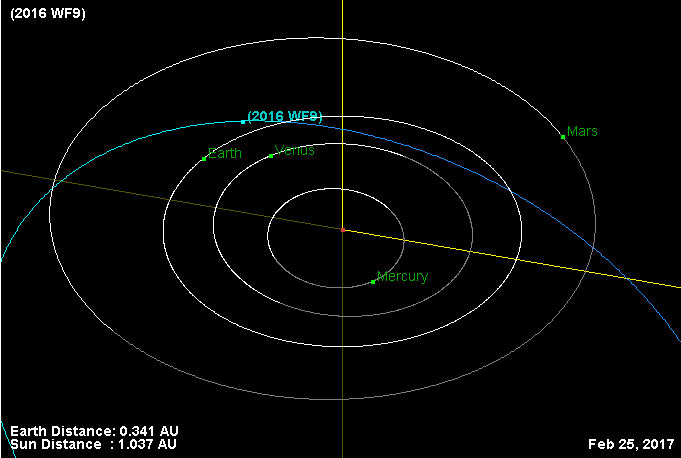 Asteroid 2016 WF9 -Orbit-20170225