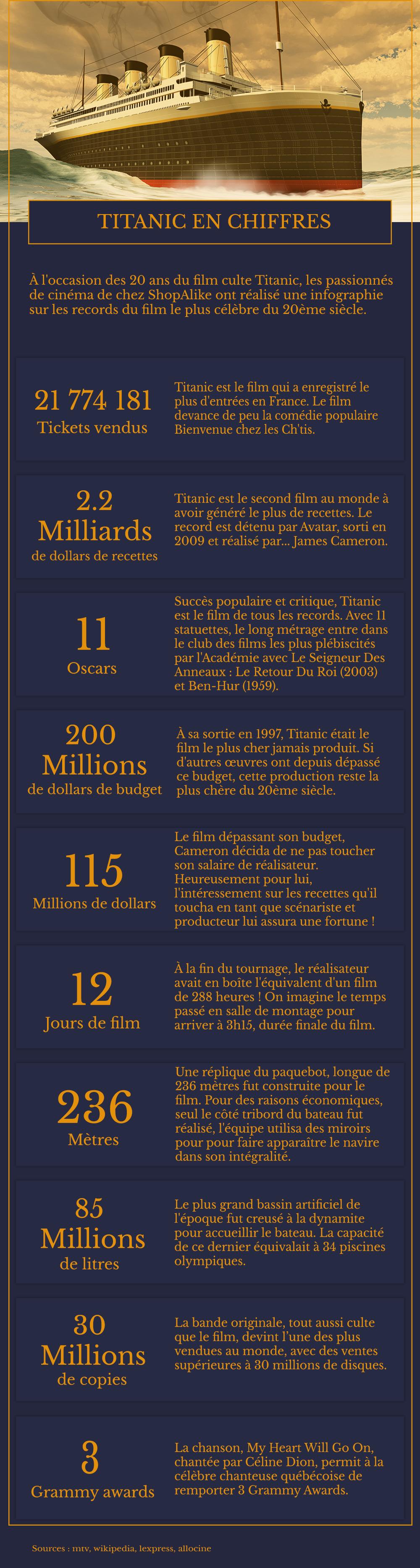Infographie - Titanic en chiffres