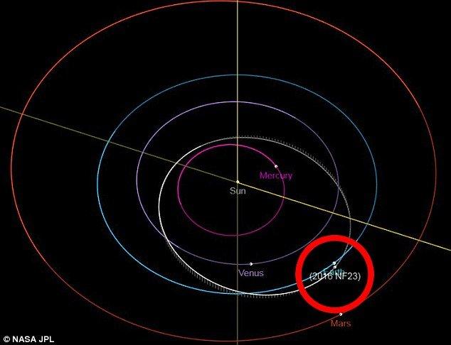 astéroïde 2016 NF23