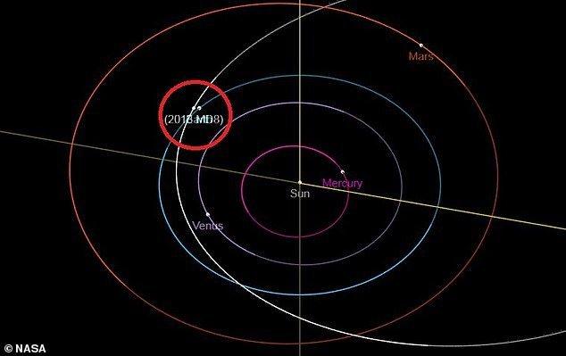 astéroïde 2013 MD8