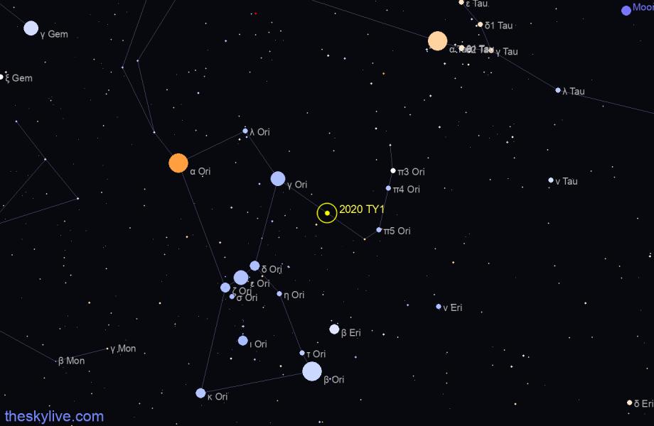 Astéroïde 2020 TY1