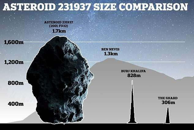 2001 FO32: a gigantic asteroid will graze the Earth in Mars | Today24 News  English